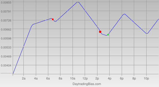 Intraday Cycle Projection (GBPUSD) 2012-01-30