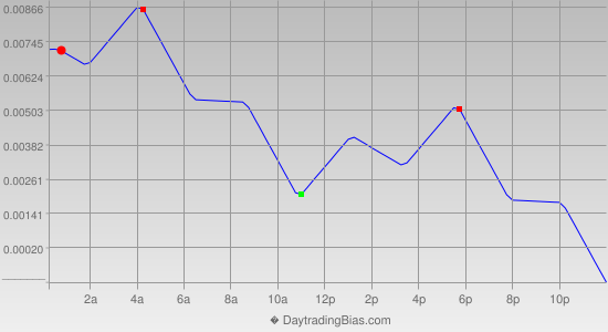 Intraday Cycle Projection (GBPUSD) 2013-02-15