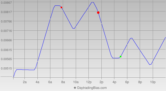 Intraday Cycle Projection (AUDUSD) 2014-11-04