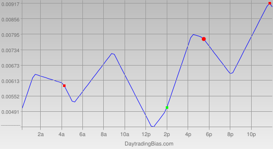 Intraday Cycle Projection (USDCAD) 2011-09-15