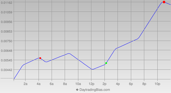 Intraday Cycle Projection (GBPUSD) 2013-04-11
