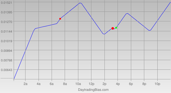 Intraday Cycle Projection (GBPUSD) 2011-10-13