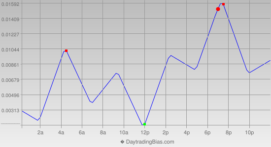 Intraday Cycle Projection (GBPUSD) 2015-03-20