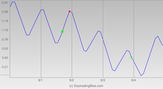 Weekly Cycle Projection (DIA) 2015-08-31
