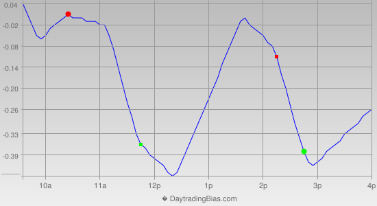 Intraday Cycle Projection (DIA) 2013-04-01