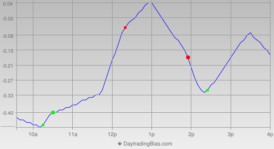 Intraday Cycle Projection (DIA) 2013-11-26