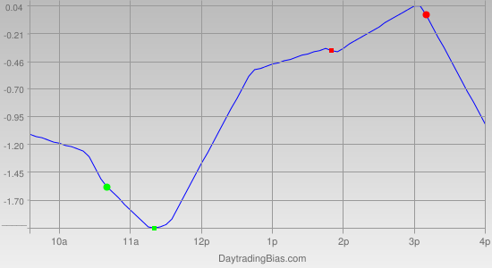 Intraday Cycle Projection (DIA) 2011-09-14