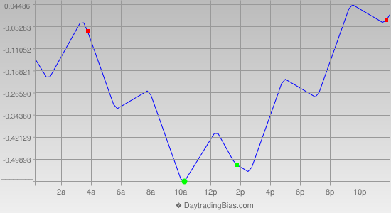 Intraday Cycle Projection (USDJPY) 2014-10-16