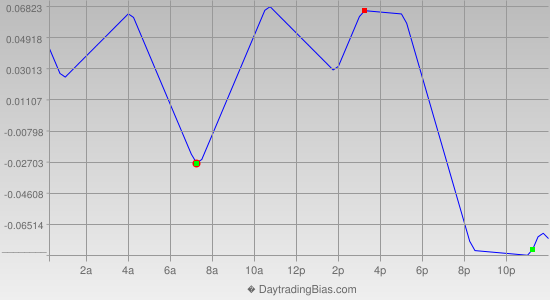 Intraday Cycle Projection (USDJPY) 2014-06-20