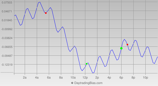 Intraday Cycle Projection (USDJPY) 2012-10-12