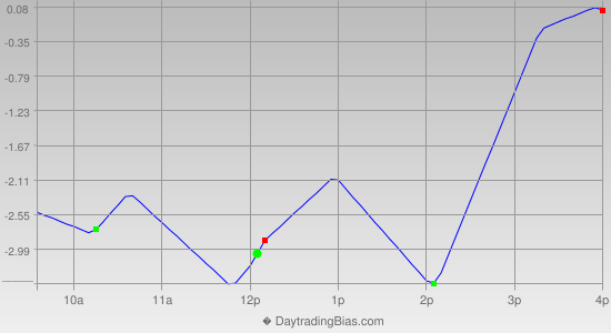 Intraday Cycle Projection (TSX60) 2013-03-07