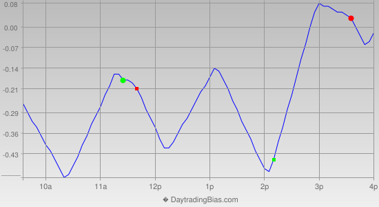 Intraday Cycle Projection (DIA) 2013-02-27