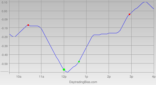 Intraday Cycle Projection (QQQ) 2012-05-14