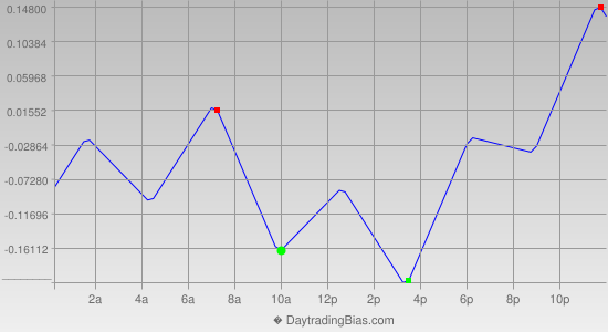 Intraday Cycle Projection (USDJPY) 2019-03-18