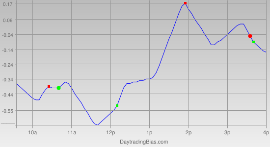 Intraday Cycle Projection (SPY) 2011-05-30