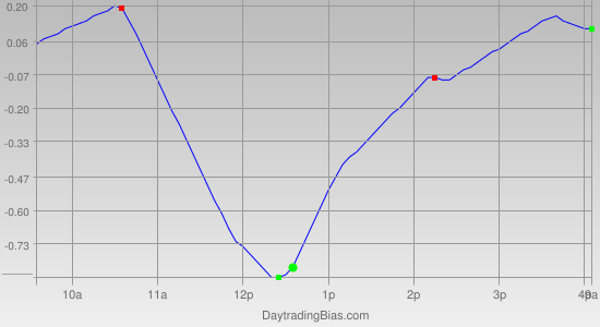 Intraday Cycle Projection (SPY) 2011-03-25