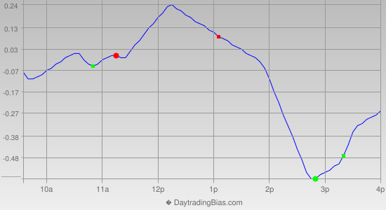 Intraday Cycle Projection (DIA) 2012-11-01