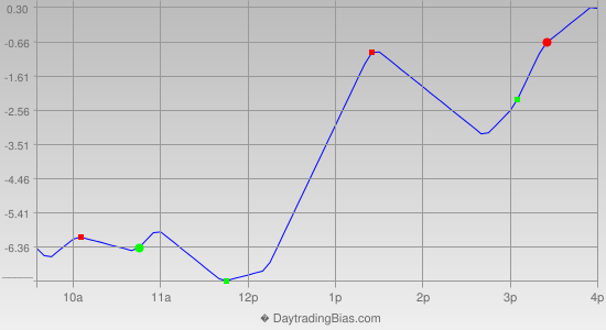 Intraday Cycle Projection (ES) 2013-03-15