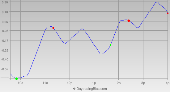 Intraday Cycle Projection (SPY) 2014-03-11