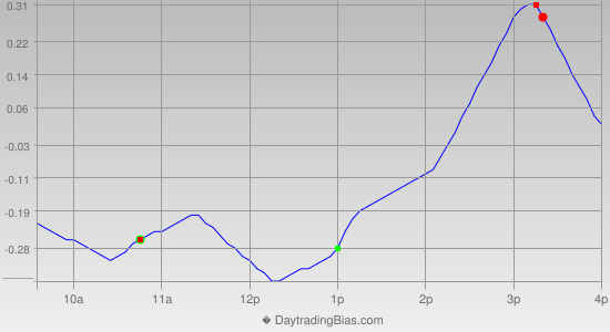 Intraday Cycle Projection (DIA) 2013-05-09