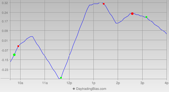 Intraday Cycle Projection (SPY) 2014-06-13