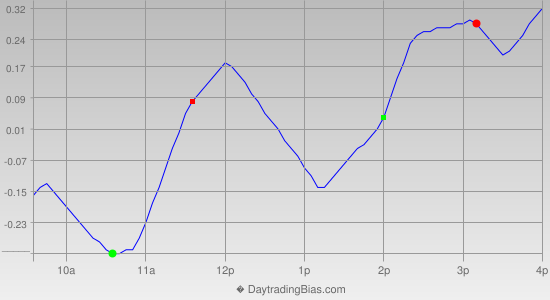 Intraday Cycle Projection (SPY) 2013-11-01