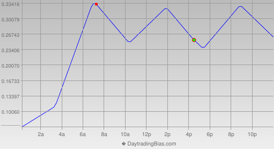 Intraday Cycle Projection (USDJPY) 2012-06-12