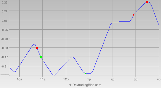 Intraday Cycle Projection (SPY) 2013-09-05