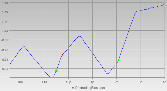 Intraday Cycle Projection (SPY) 2012-07-11