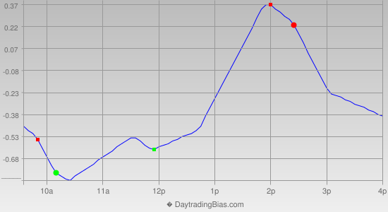 Intraday Cycle Projection (SPY) 2013-10-24