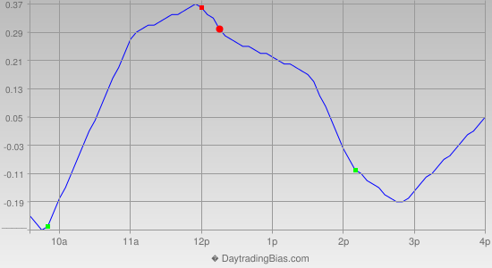 Intraday Cycle Projection (DIA) 2013-05-08