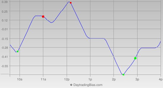 Intraday Cycle Projection (DIA) 2014-01-22