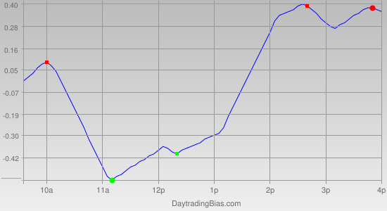 Intraday Cycle Projection (SPY) 2012-05-02