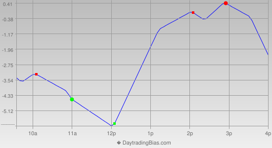 Intraday Cycle Projection (ES) 2012-08-16