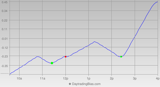 Intraday Cycle Projection (SPY) 2014-05-29