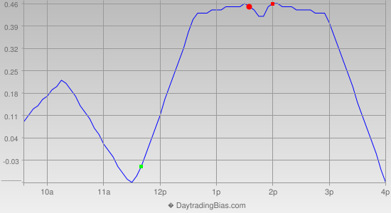 Intraday Cycle Projection (DIA) 2012-09-03