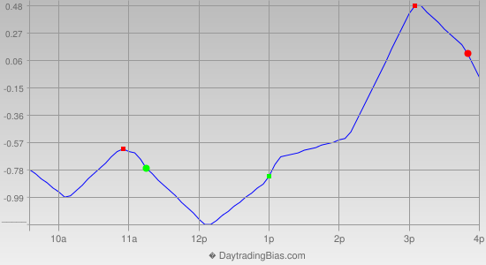 Intraday Cycle Projection (DIA) 2020-08-26