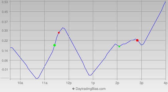 Intraday Cycle Projection (DIA) 2014-03-26