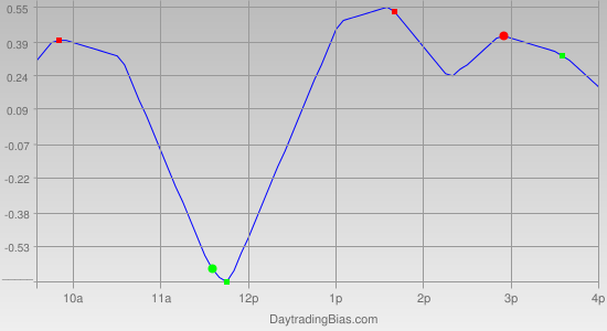 Intraday Cycle Projection (SPY) 2012-05-15