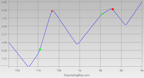Intraday Cycle Projection (ES) 2011-06-24