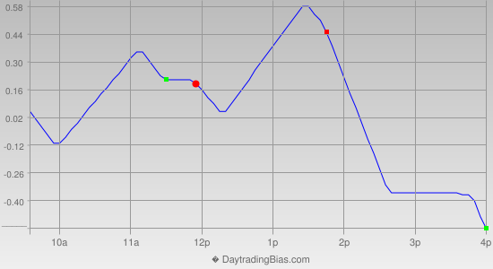 Intraday Cycle Projection (SPY) 2014-04-29