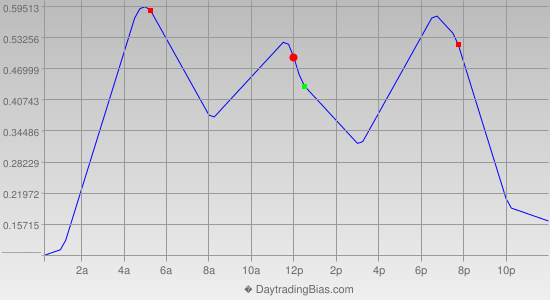 Intraday Cycle Projection (USDJPY) 2013-02-08