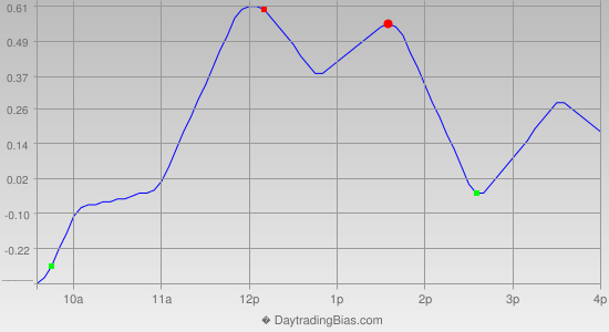 Intraday Cycle Projection (SPY) 2013-09-30