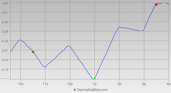Intraday Cycle Projection (SPY) 2012-09-07