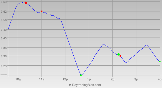 Intraday Cycle Projection (DIA) 2012-12-17