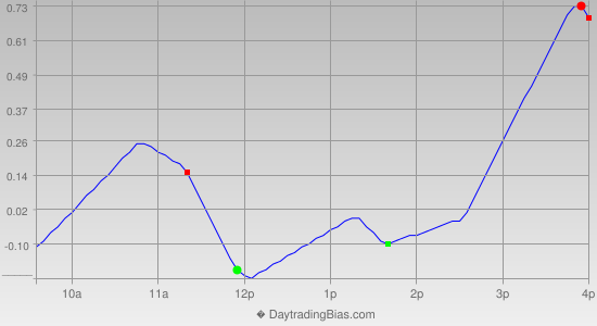 Intraday Cycle Projection (SPY) 2012-12-20