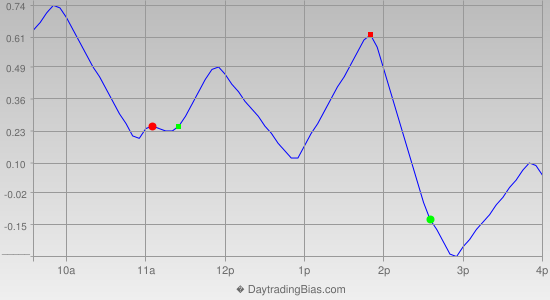 Intraday Cycle Projection (SPY) 2013-01-03
