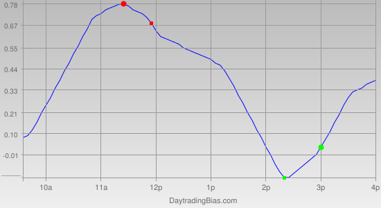 Intraday Cycle Projection (SPY) 2012-03-28