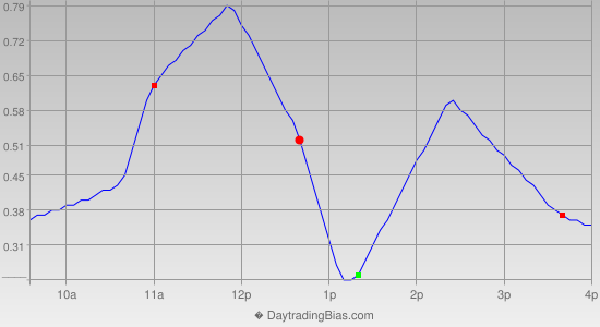 Intraday Cycle Projection (SPY) 2013-11-13