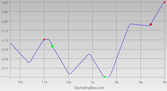 Intraday Cycle Projection (IWM) 2011-10-05